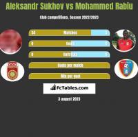 Aleksandr Sukhov vs Mohammed Rabiu h2h player stats