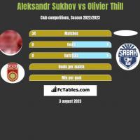 Aleksandr Sukhov vs Olivier Thill h2h player stats