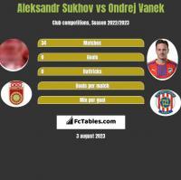 Aleksandr Sukhov vs Ondrej Vanek h2h player stats