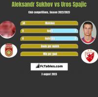 Aleksandr Sukhov vs Uros Spajic h2h player stats