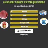 Aleksandr Sukhov vs Veroljub Salatic h2h player stats