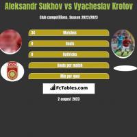 Aleksandr Sukhov vs Vyacheslav Krotov h2h player stats
