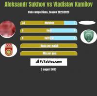 Aleksandr Sukhov vs Vladislav Kamilov h2h player stats