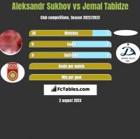 Aleksandr Sukhov vs Jemal Tabidze h2h player stats
