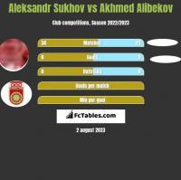 Aleksandr Sukhov vs Akhmed Alibekov h2h player stats
