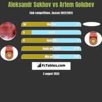 Aleksandr Sukhov vs Artem Golubev h2h player stats
