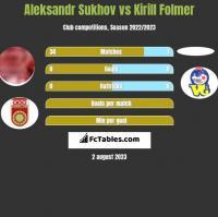 Aleksandr Sukhov vs Kirill Folmer h2h player stats