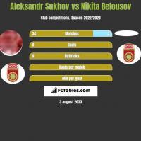 Aleksandr Sukhov vs Nikita Belousov h2h player stats