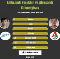 Aleksandr Yerokhin vs Aleksandr Kolomeytsev h2h player stats