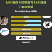 Aleksandr Yerokhin vs Aleksandr Lomovitski h2h player stats