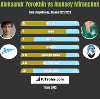 Aleksandr Yerokhin vs Aleksey Miranchuk h2h player stats