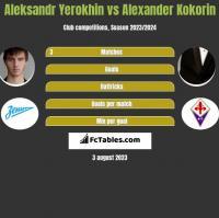 Aleksandr Yerokhin vs Alexander Kokorin h2h player stats