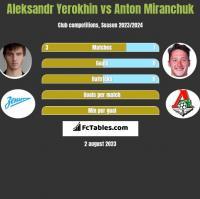 Aleksandr Yerokhin vs Anton Miranchuk h2h player stats