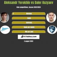 Aleksandr Yerokhin vs Daler Kuzyaev h2h player stats