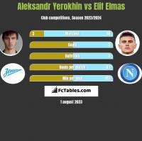 Aleksandr Yerokhin vs Elif Elmas h2h player stats