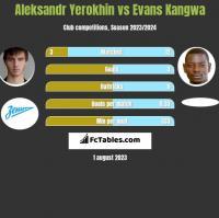 Aleksandr Yerokhin vs Evans Kangwa h2h player stats