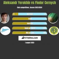Aleksandr Yerokhin vs Fiodor Cernych h2h player stats