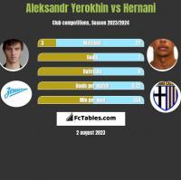 Aleksandr Yerokhin vs Hernani h2h player stats