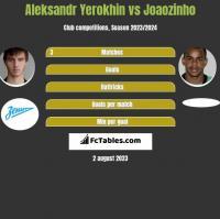 Aleksandr Yerokhin vs Joaozinho h2h player stats