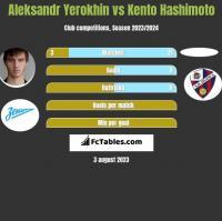 Aleksandr Yerokhin vs Kento Hashimoto h2h player stats