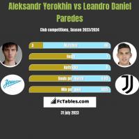Aleksandr Yerokhin vs Leandro Daniel Paredes h2h player stats