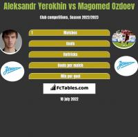 Aleksandr Yerokhin vs Magomed Ozdoev h2h player stats
