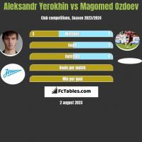 Aleksandr Yerokhin vs Magomied Ozdojew h2h player stats