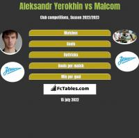 Aleksandr Yerokhin vs Malcom h2h player stats