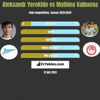 Aleksandr Yerokhin vs Mathieu Valbuena h2h player stats