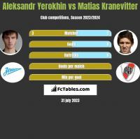 Aleksandr Yerokhin vs Matias Kranevitter h2h player stats