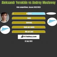 Aleksandr Yerokhin vs Andrey Mostovoy h2h player stats