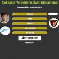 Aleksandr Yerokhin vs Kadri Mohammed h2h player stats