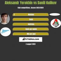 Aleksandr Yerokhin vs Daniil Kulikov h2h player stats