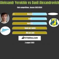 Aleksandr Yerokhin vs Danil Alexandrovich h2h player stats