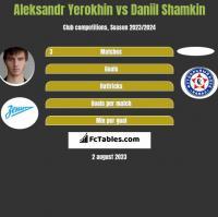 Aleksandr Yerokhin vs Daniil Shamkin h2h player stats