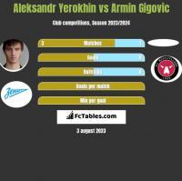 Aleksandr Yerokhin vs Armin Gigovic h2h player stats