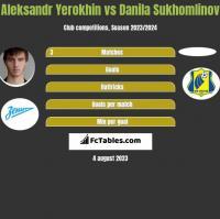 Aleksandr Yerokhin vs Danila Sukhomlinov h2h player stats
