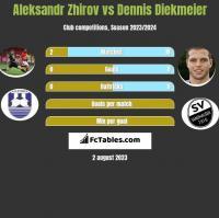 Aleksandr Zhirov vs Dennis Diekmeier h2h player stats