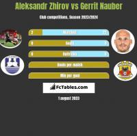 Aleksandr Zhirov vs Gerrit Nauber h2h player stats