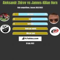 Aleksandr Zhirov vs Jannes-Kilian Horn h2h player stats