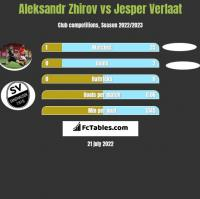 Aleksandr Zhirov vs Jesper Verlaat h2h player stats