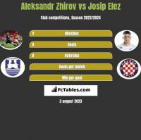 Aleksandr Zhirov vs Josip Elez h2h player stats