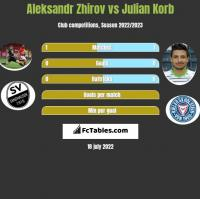 Aleksandr Zhirov vs Julian Korb h2h player stats