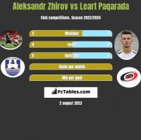 Aleksandr Zhirov vs Leart Paqarada h2h player stats