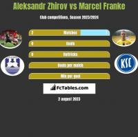 Aleksandr Zhirov vs Marcel Franke h2h player stats