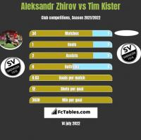 Aleksandr Zhirov vs Tim Kister h2h player stats