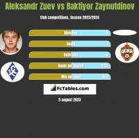 Aleksandr Zuev vs Baktiyor Zaynutdinov h2h player stats