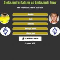 Aleksandru Gatcan vs Aleksandr Zuev h2h player stats