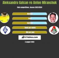 Aleksandru Gatcan vs Anton Miranchuk h2h player stats