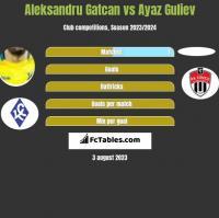 Aleksandru Gatcan vs Ayaz Guliev h2h player stats